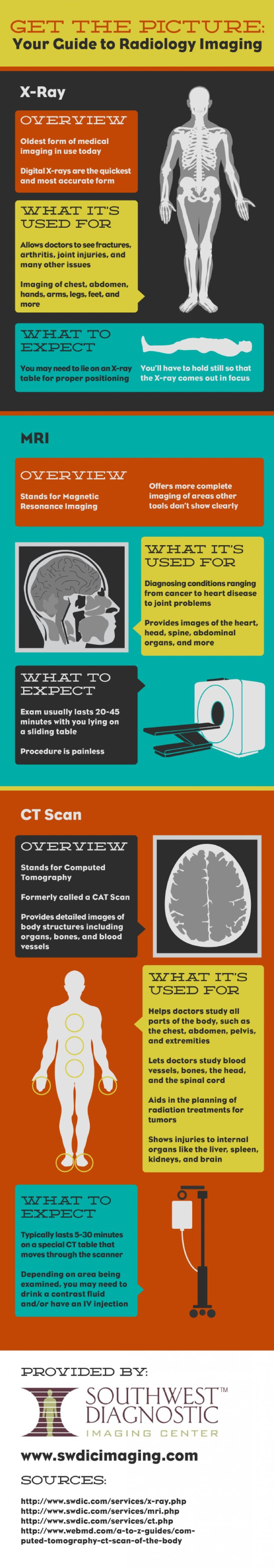 Get the Picture: Your Guide to Radiology Imaging  Infographic