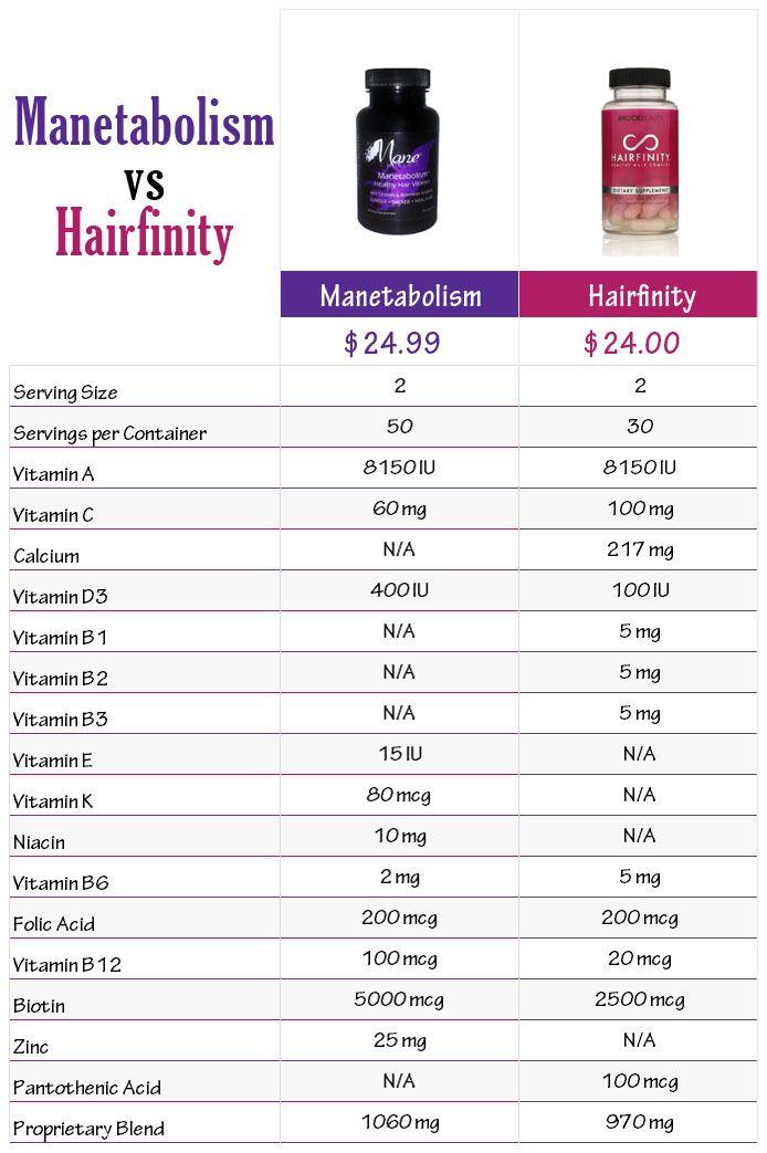 Hairfinity vs Manetabolism | HairFinity | Pinterest ...
