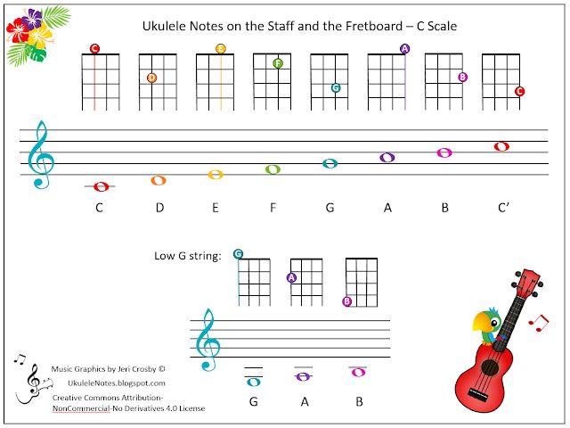 Jeri's YOUkulele Notes: Ukulele Notes on the Staff and ...