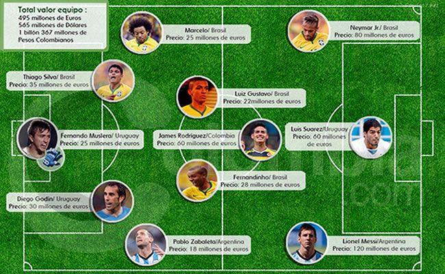 Copa América: Este es el equipo más costoso - Copa America - Fútbol - Colombia.com