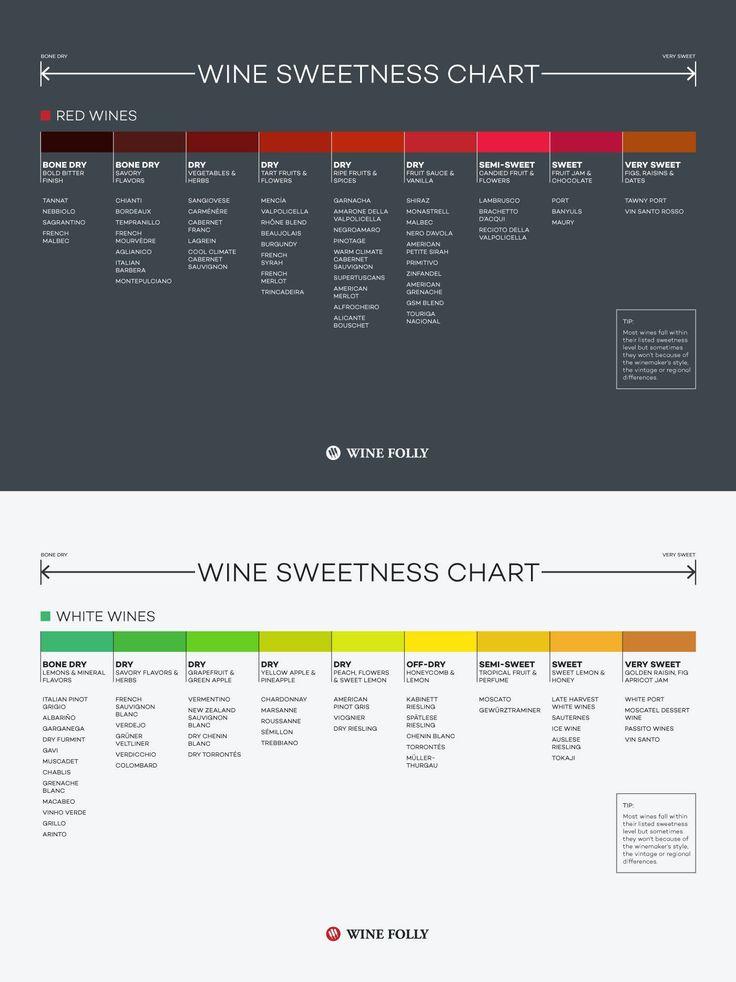 Wine Sweetness Chart