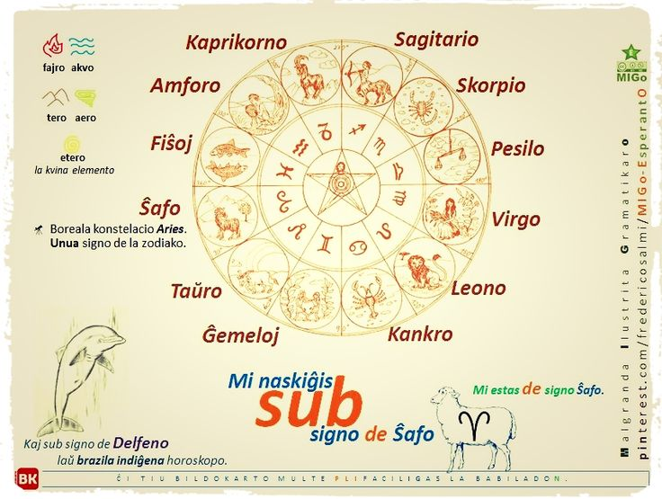 #migo #esperanto #gramatiko #naskiĝis #zodiako #horoskopo #ŝafo #delfeno Laŭ la astrologia tradicio, la ŝajna vojo de Suno tra la 12 signoj. ☞ Amforo, Fiŝoj, Ĝemeloj, Kankro, Kaprikorno, Leono, Pesilo, Sagitario, Skorpio, Ŝafo, Taŭro, Virgo. #prepozicio #sub