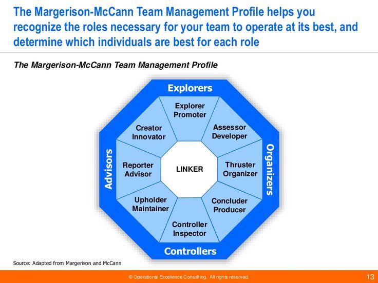 teammanagementmodels OD Pinterest