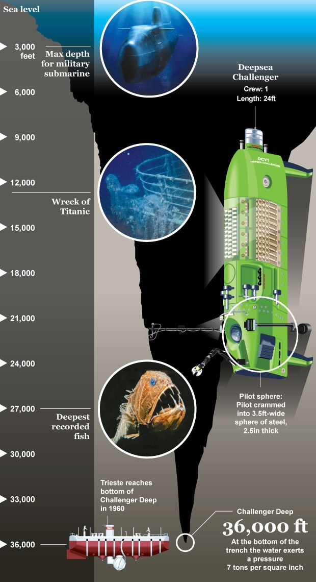 James Cameron's record-breaking dive: infographic