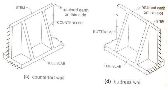 Design Of Retaining Walls In 2020 Retaining Wall Design Retaining Wall Design