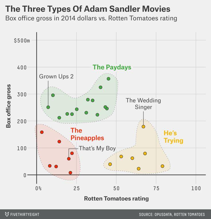 The Three Types Of Adam Sandler Movies http://fivethirtyeight.com/datalab/the-three-types-of-adam-sandler-movies/?utm_content=bufferc75f1&utm_medium=social&utm_source=twitter.com&utm_campaign=buffer