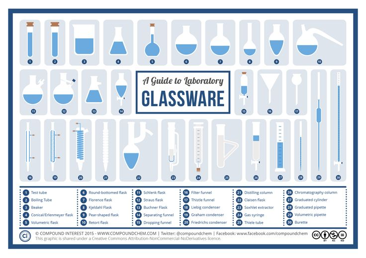Glassware in the laboratory comes in a range of different shapes and sizes, and is used for a number of purposes. Don't know your round-bottomed flask from your Florence flask, or your pipett…