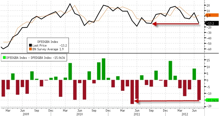 the headline Dallas Fed index just printed at -13.2 (exp. 1.9). This is its lowest level since September of last year and the biggest miss of expectations since May of last year. The headline index is teetering on the edge of its worst levels since 2009 as the month to month change in the general business activity index dropped a massive 19pts - its largest drop since April 2005. Specifically it appears the outlook for capital expenditures was among the largest sub-index to have its hope…