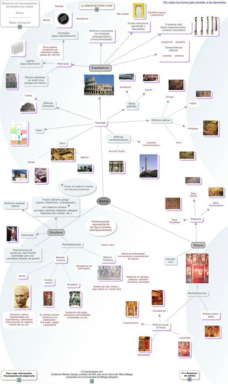 Esquema de Roma. N.D.: Buen mapa conceptual del urbanismo y el arte romano.