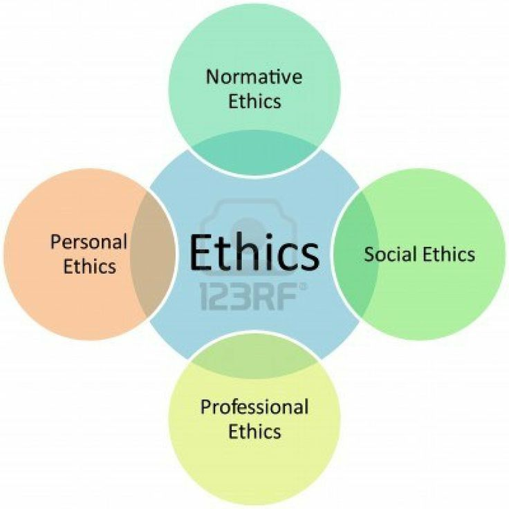 interaction of personal, social, normative and ...  ethics issues diagram