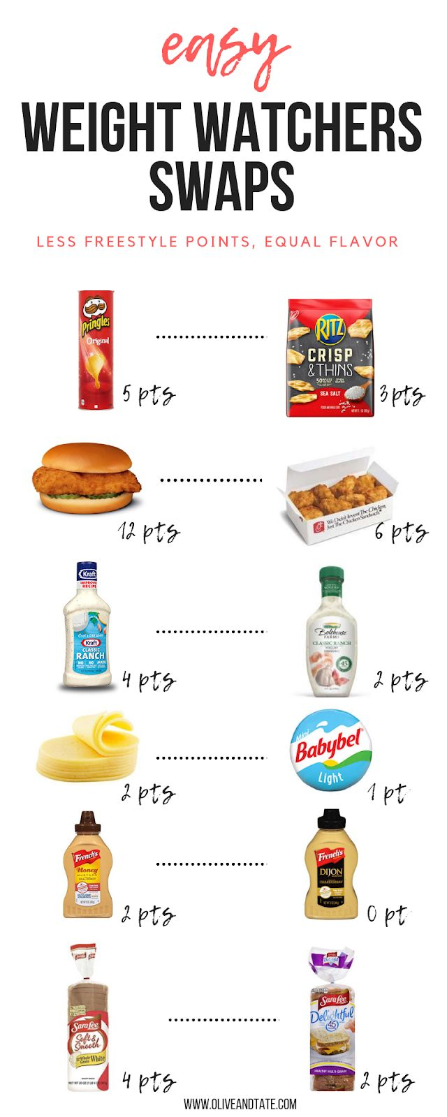 Easy Weight Watchers Swaps (save the points, drink the wine)