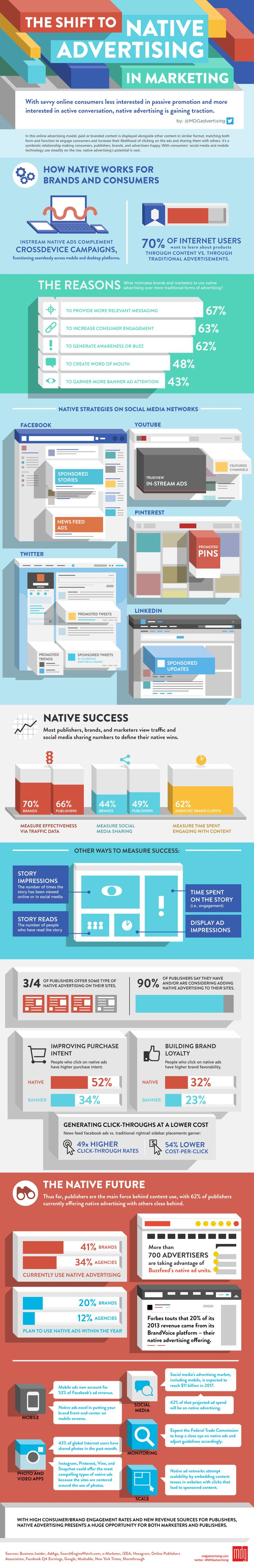 The Shift to #NativeAdvertising in Marketing