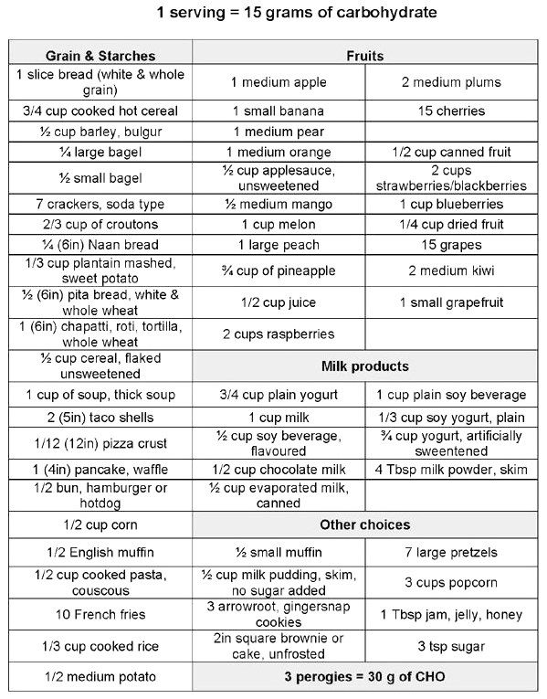 carb counter chart Carb Charts - Low Carb #Carbohydrates click to see more...
