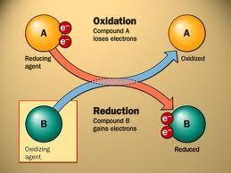 reacciones de oxido - reduccion - Buscar con Google