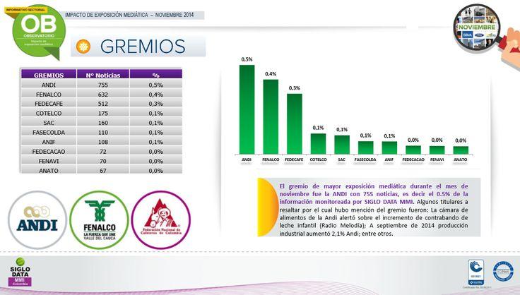 El gremio de mayor exposición mediática durante el mes de noviembre fue la ANDI con 755 noticias, es decir el 0.5% de la información monitoreada por SIGLO DATA MMI. Algunos  titulares a resaltar por el cual hubo mención del gremio fueron : La cámara de alimentos de la Andi alertó sobre el incremento de contrabando de leche infantil (Radio Melodía); A septiembre de 2014 producción industrial aumentó 2,1% Andi; entre otros.