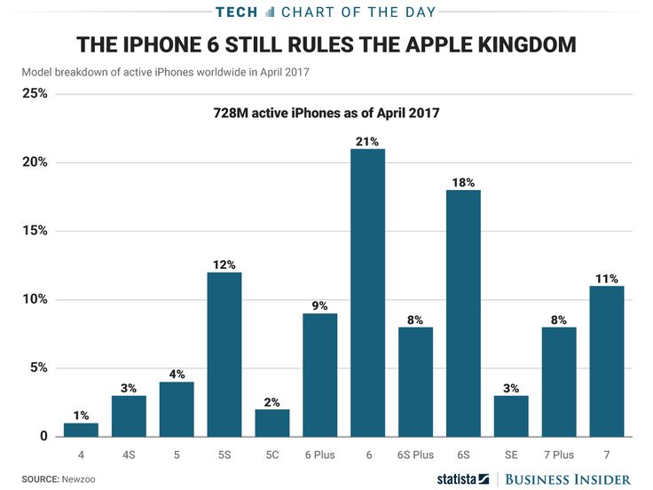 It looks like Apple will have plenty of iPhone owners that could use an upgrade this holiday season (AAPL) #Correctrade #Trading #News