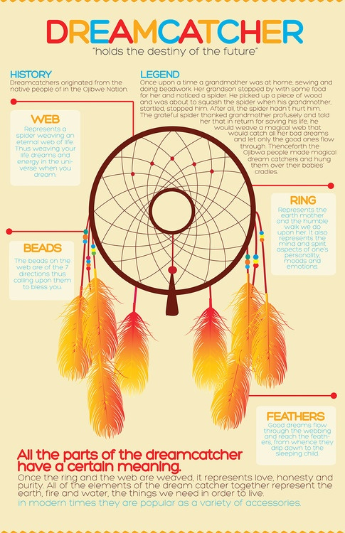 Dreamcatcher - history and legend!