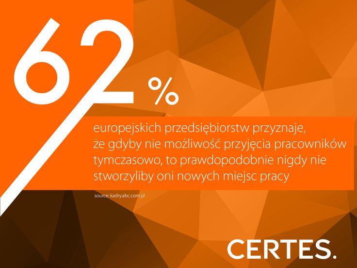 62% europejskich pracodawców przyznaje, że gdyby nie możliwość przyjęcia pracowników tymczasowo, to prawdopodobnie nigdy nie stworzyliby oni nowych miejsc pracy