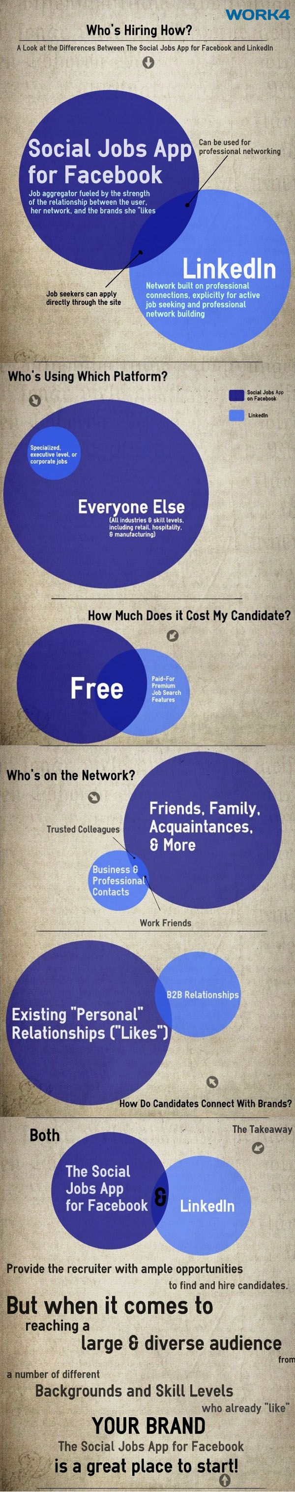 INFOGRAPHIC: How Does Facebook's Social Jobs Partnership App Compare With LinkedIn?