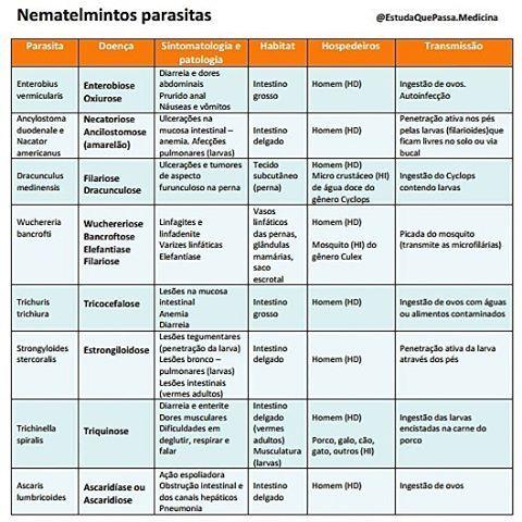 Resumo de parasitoses causadas por nematelmintos   Mais resumos em #ResumosDoEstuda  Você encontra essa tabela em tamanho para impressão no MinhaTeca (endereço na Bio aqui do IG) .