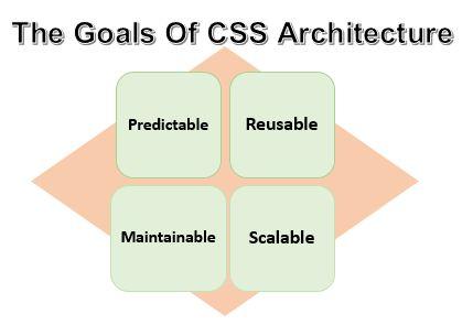 CSS Architecture http://www.assignmenthelp.net/css-help #css #architecture #goalsofcss