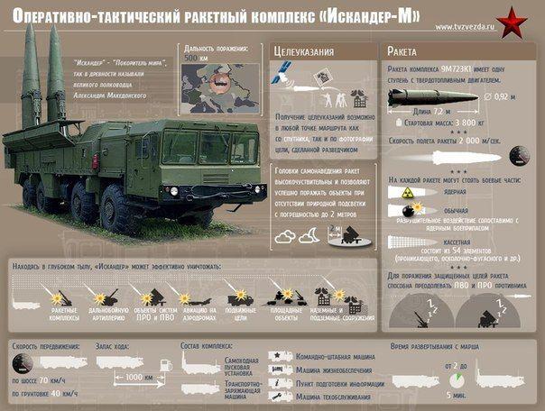 « Iskander » complexe de missiles opérationnels tactiques mobiles (CRTP) est conçu pour engager des cibles au sol telles que les centres de commandement, de grands groupes de troupes, des armes à feu, la défense aérienne et des installations de défense de missiles, des avions et des hélicoptères sur le terrain.