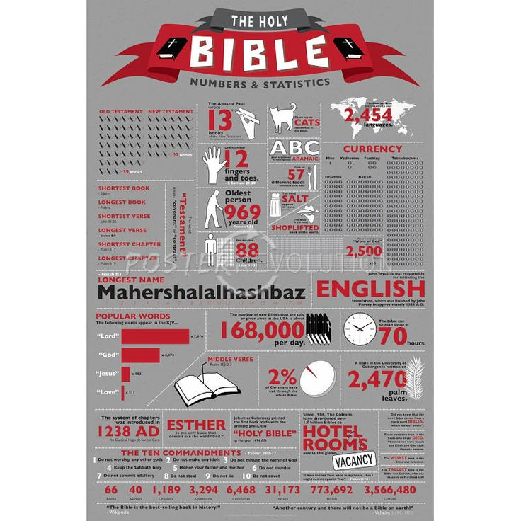 45 Best Spiritual Infographic Images On Pinterest