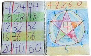 Waldorf 2nd grade Multiplication 4x table ~ main lesson book illustration showing the 4,8,2,6,0 pattern.