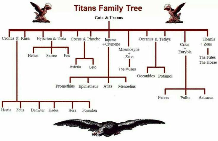 Titans Family Tree
