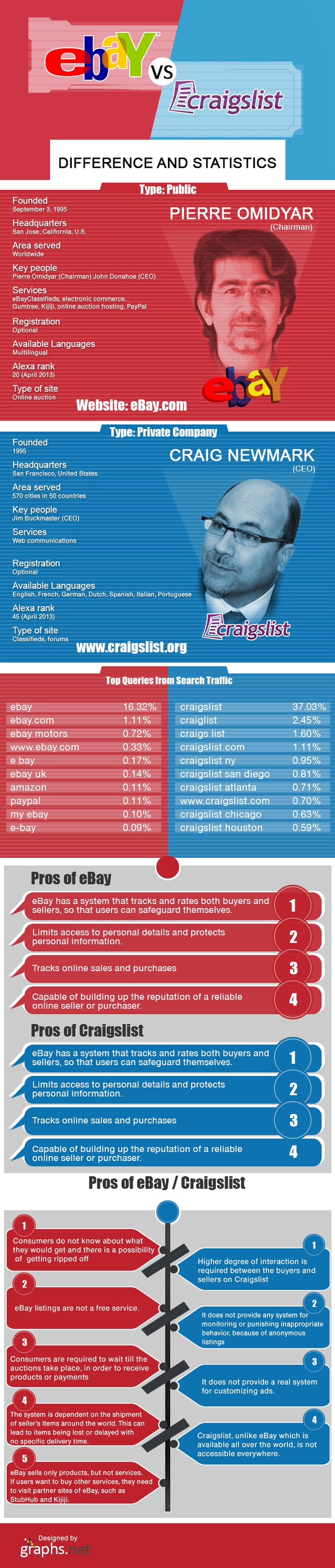 most common degree craigslist sales