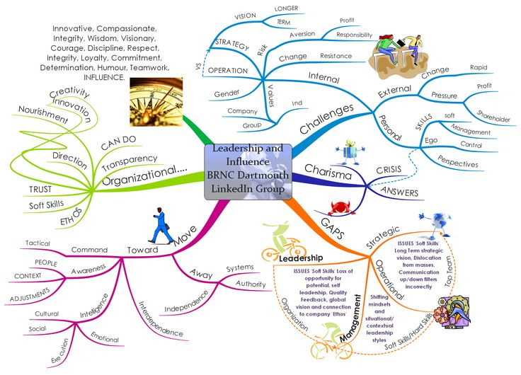 the 35 best images about mind mapping examples english