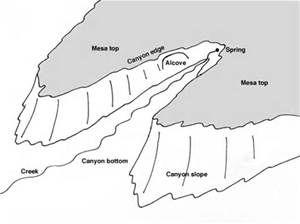 sketching how to : landforms - Bing images