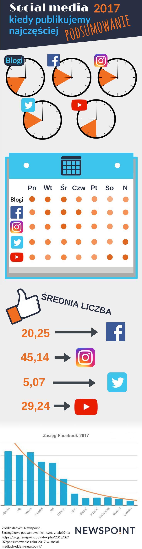 Kiedy najwięcej publikujemy w mediach społecznościowych?  Infografika przedstawia przeanalizowane dane z całego 2017 roku :)