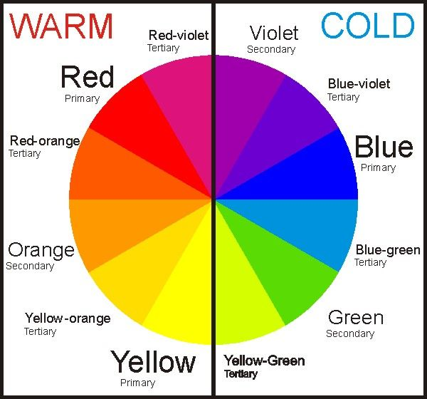 Colour wheel - showing warm/cold colours