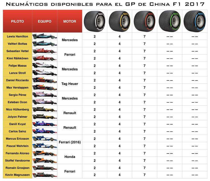 Infografía | La elección de neumáticos Pirelli para el GP de China F1 2017  #F1 #Formula1 #ChineseGP