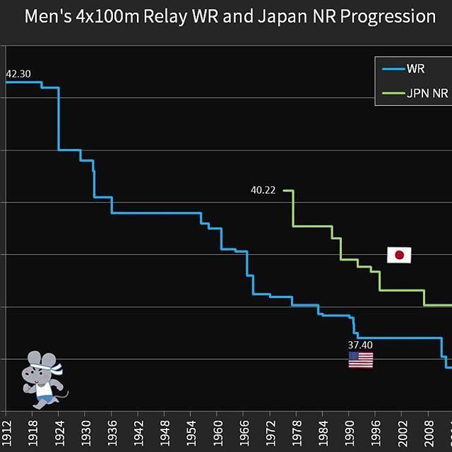 4x100m relay final, can #JPN medal again like Rio against #Jamaica #USA #GB?  #Bolt #Gatlin #Tada #Cambridge #Iizuka #Kiryu #Japan #WR #NR #Yamagata #SaniBrown #data #london2017 #London #UK #athletics #track #sprinting #graph #infographic