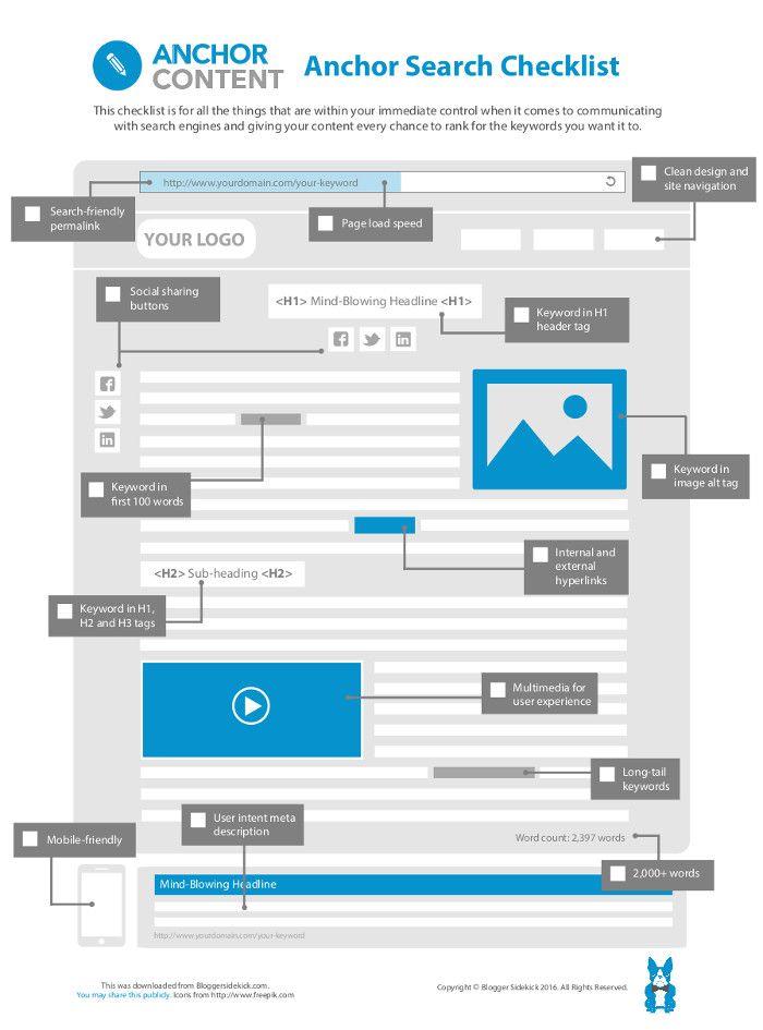 le 10 cose da fare quando pubblichi contenuti online | infografica
