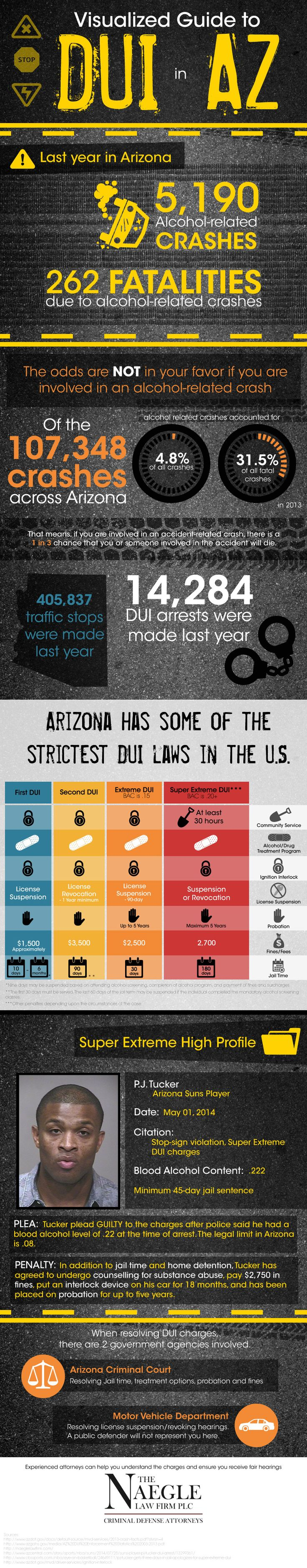 Visualized Guide to DUI in Arizona