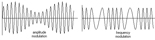 Modulation : it is the process in which certain characteristics of a wave (called the carrier)are varied with the message signal. Common types of modulation are :   Amplitude modulation (AM) : the amplitude of the carrier wave changes according to the message signal.   Frequency modulation (FM) : the frequency of the carrier wave changes according to the message signal.