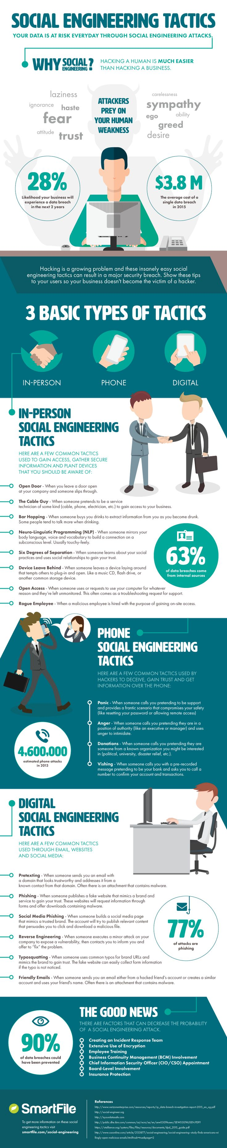 Social Engineering Tactics | #Infographic  also see :- http://www.solvemyhow.com/2014/03/how-to-hack-wifi-password-in-2-minutes.html