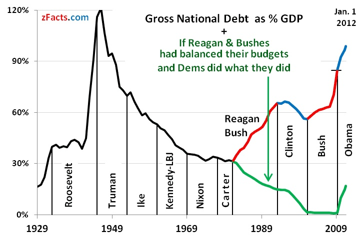 Best 25 national debt graph ideas on pinterest cost of moving gross national debt as gdp if reagan bushes had balanced their budgets sciox Image collections
