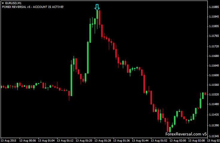 Forex Reversal - Best MT4 Trend Reversal Indicator