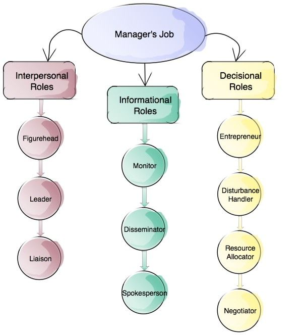 comparing fayol and mintzberg's theories on You can apply mintzberg's 10 management roles model by using it as a frame of reference when you want to develop your management skills work on the roles that you .