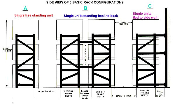 How to Layout Pallet Racks  Below you can see profile views of three separate pallet rack layout styles.  At left is a single row of free standing pallet rack.  Center is two rows of pallet rack setup back to back and tied together in the center.  At right is a single row of pallet rack placed against a wall and tied to the wall using wall supports..See more>