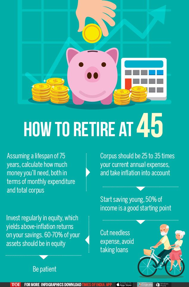 How To Retire At 45 Early Retirement Retirement Finance Debt