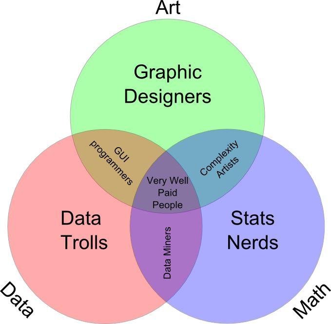Visio Venn Diagram: 9 Best Data Scientist Images On Pinterest