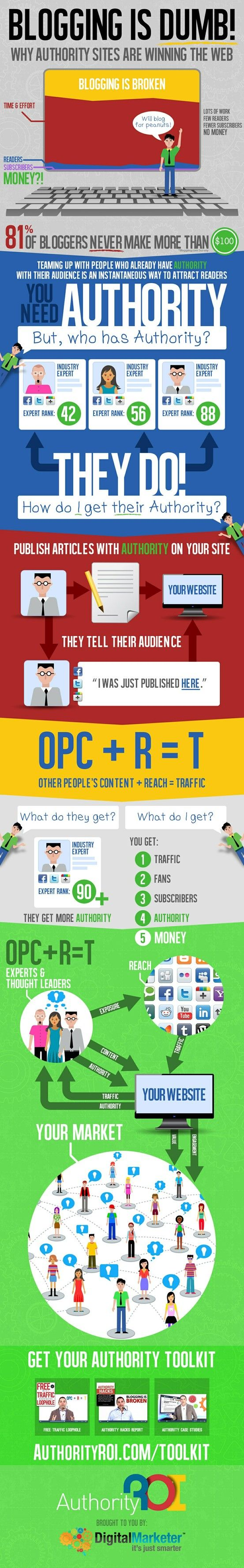 Blogging Is Dumb! You need Authority. Get it Here: https://authorityroi.com/toolkit/ #infographic #blog