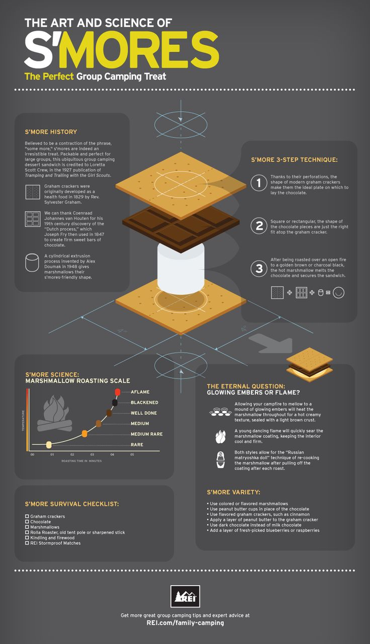 Check out this great infographic from REI discussing s'more history, tips,  and of course. How well done do you do your s'mores?