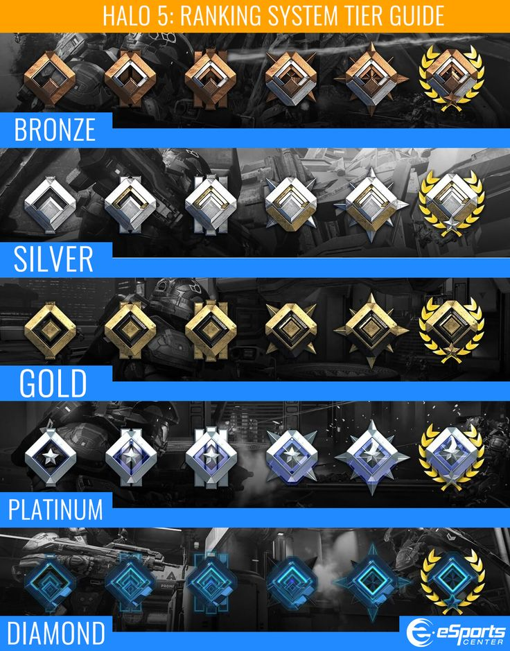 overwatch ranks - Google Search                                                                                                                                                                                 More