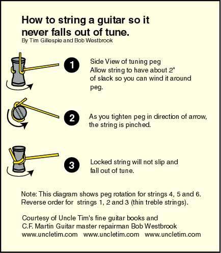 How To String A Guitar,guitar technique, electric guitar, acoustic guitar